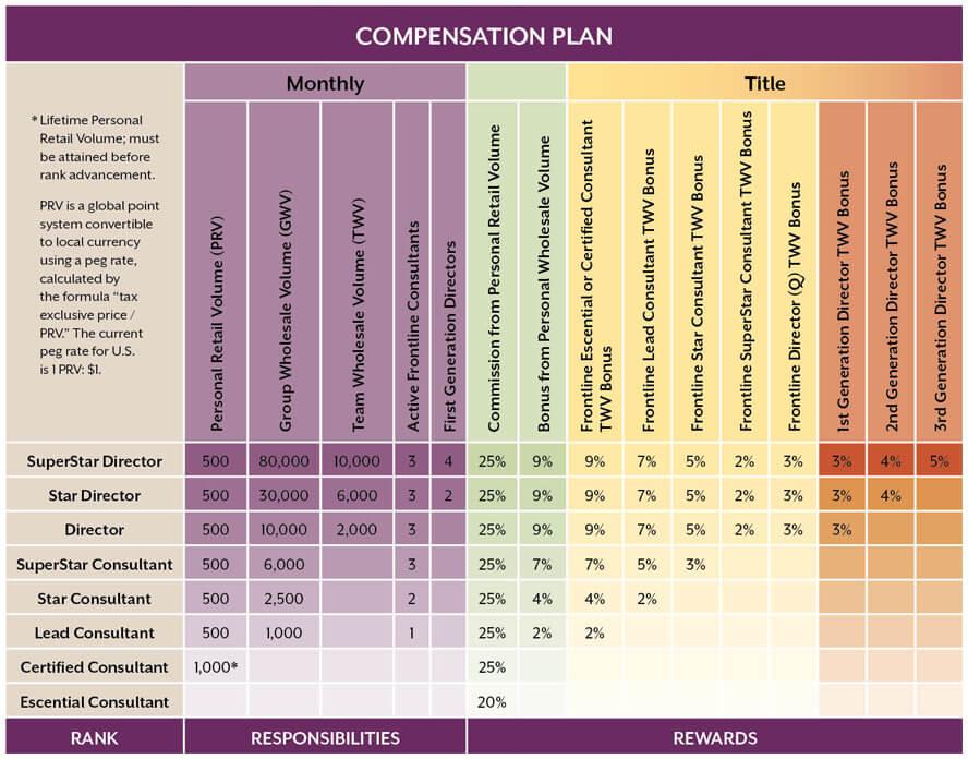 scentsy compensation plan